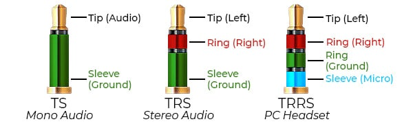 Tip/Ring/Ring/Sleeve